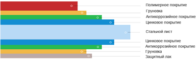 Структура покрытия стального листа металлочерепицы